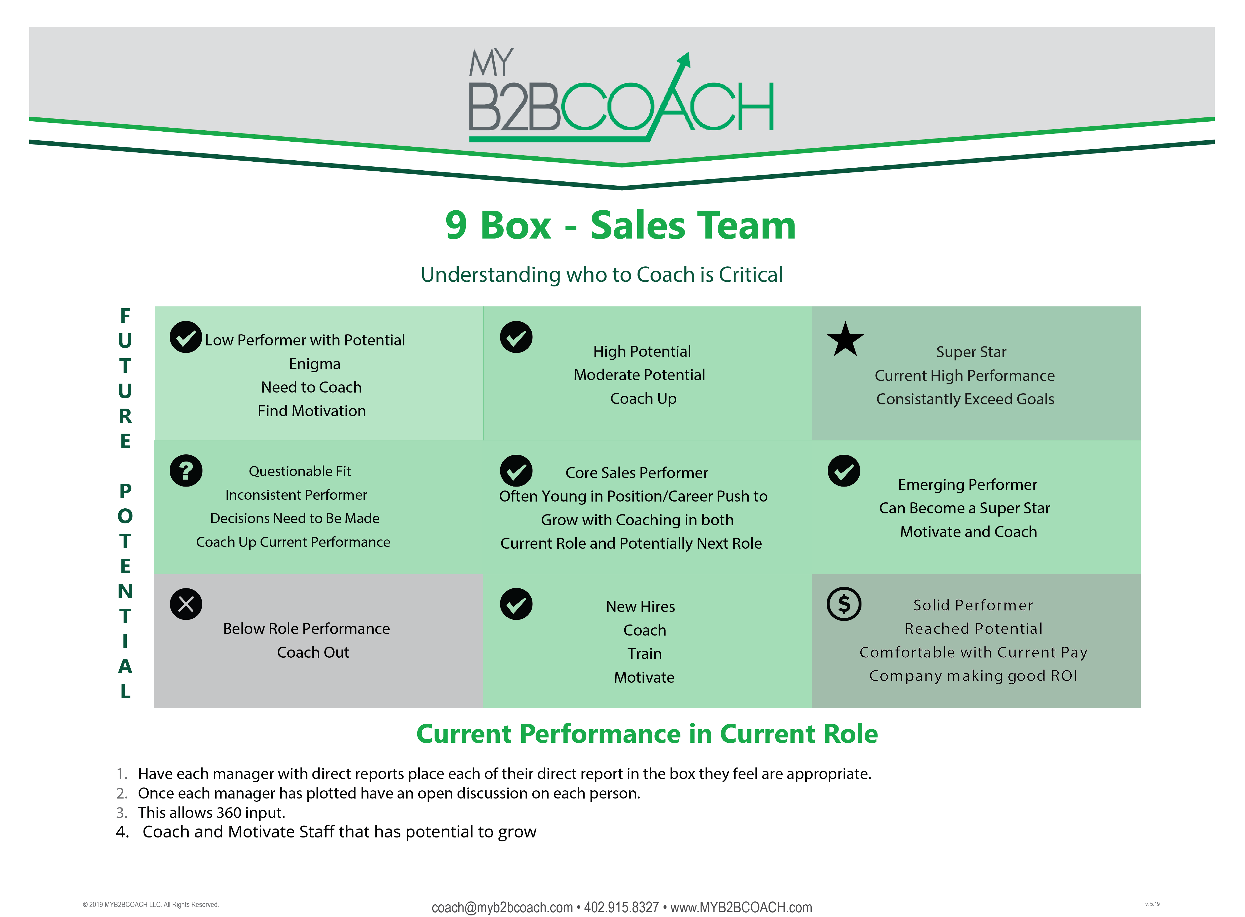 9 Sales box Who to Coach Sales Coaching Help Tool
