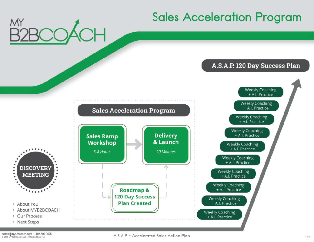 ourprocess1 Proven Sales Growth Process ASAP New Hires