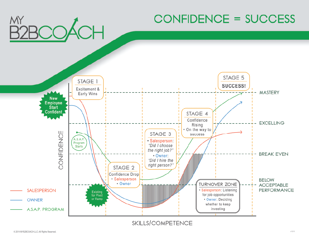 ourprocess2 Stages of Confidence Growth New Hire Salesperson